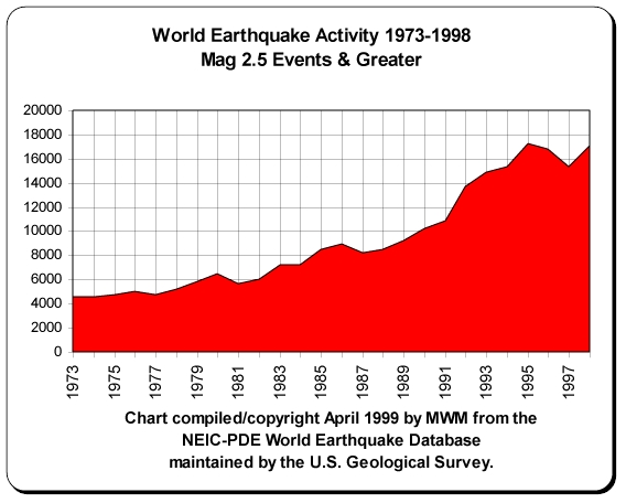 Phoenix five earth changes gallery world earthquake activity sciox Choice Image